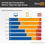 Neue Porno-Statistik deckt Entwicklung der User auf